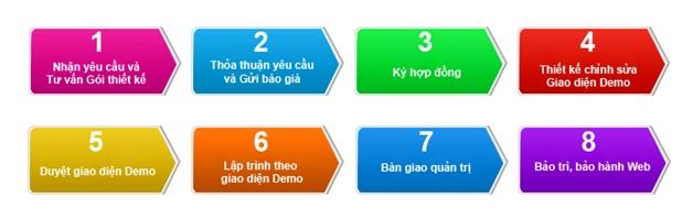 Quy trình làm việc của thiết kế website tại T